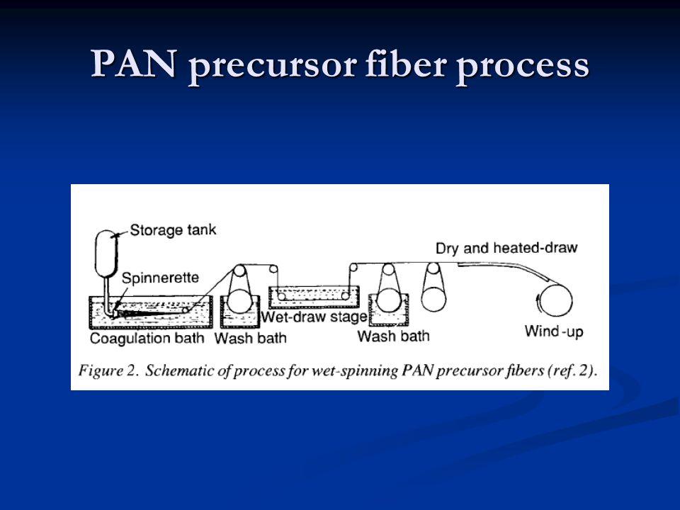 PAN precursor fiber process