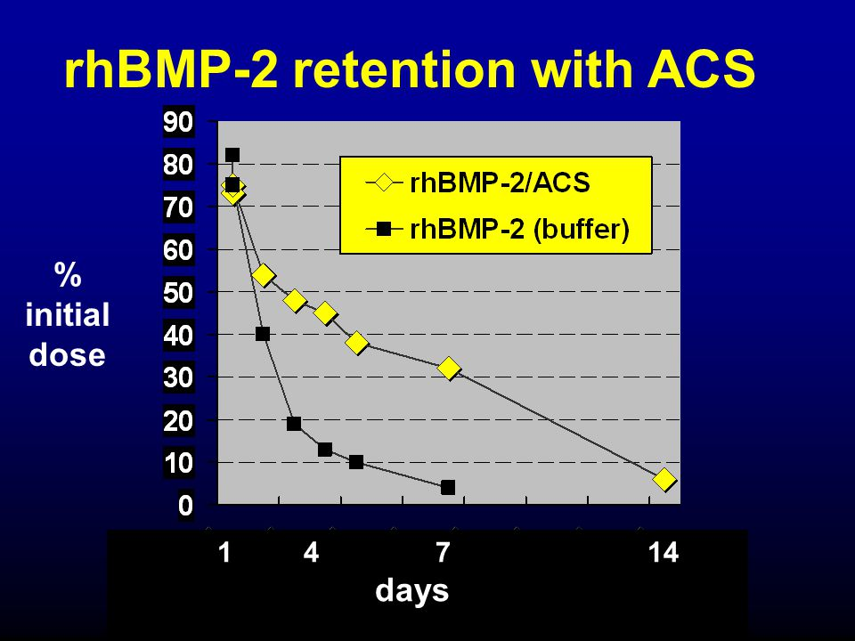rhBMP-2 retention with ACS