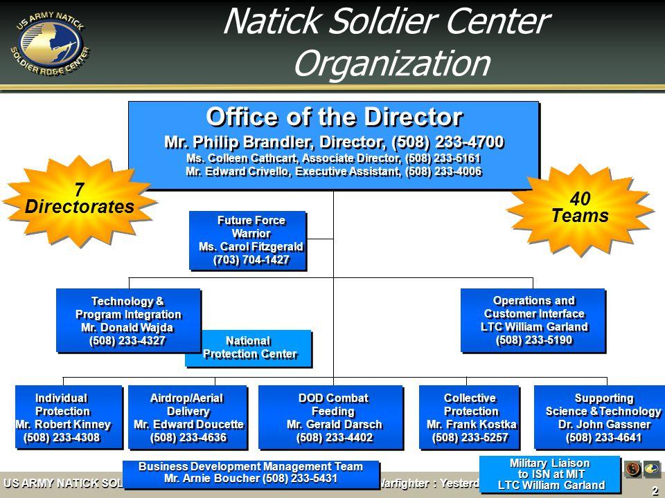 Natick Soldier Center Organization