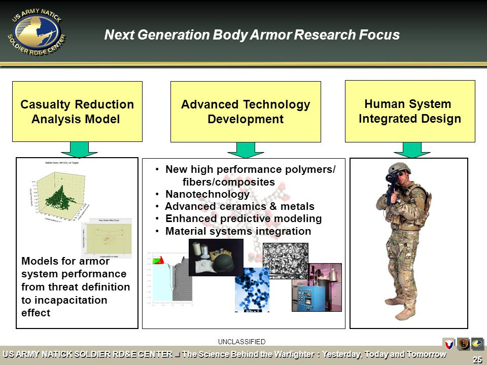 Next Generation Body Armor Research Focus