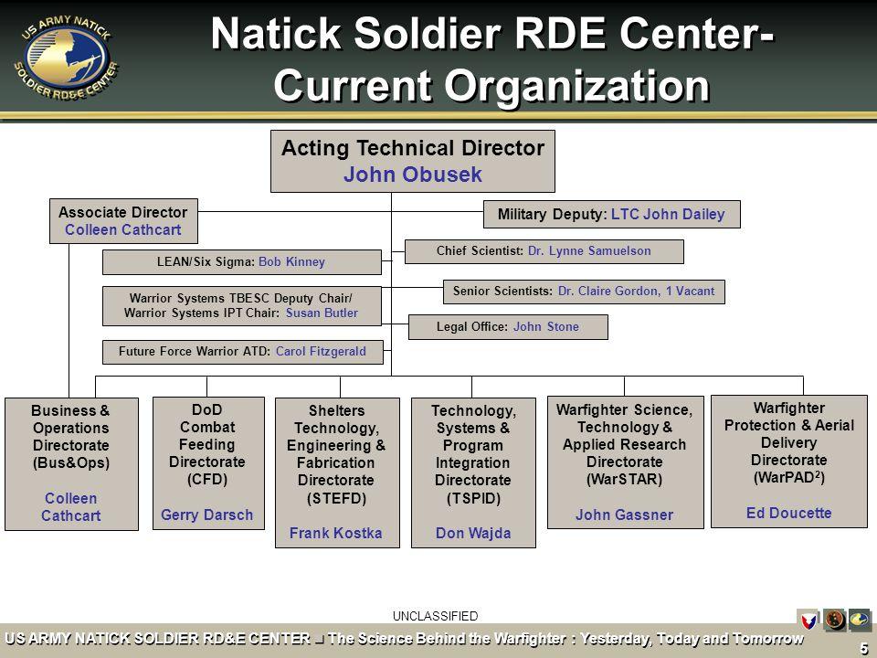 Natick Soldier RDE Center- Current Organization