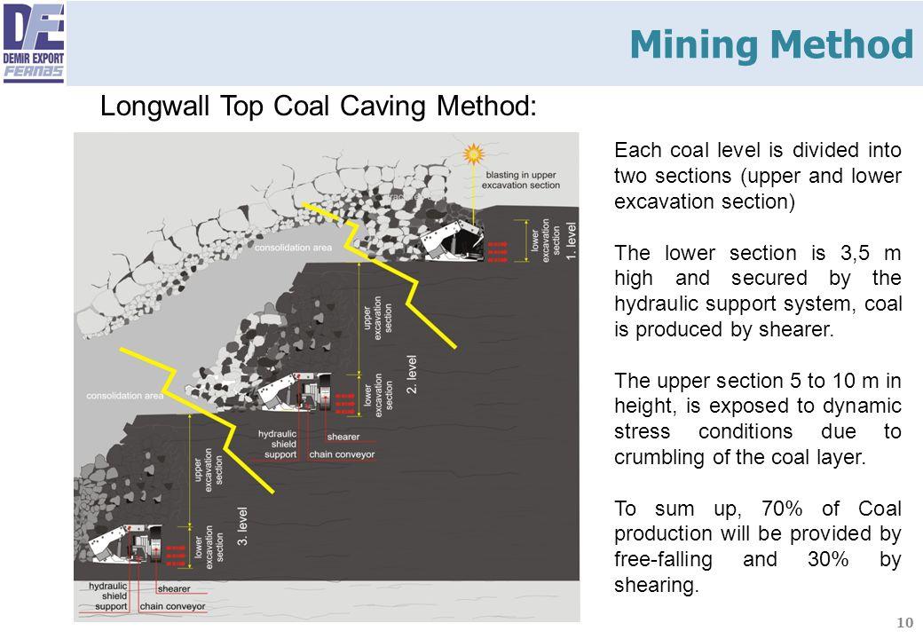 Mining Method Longwall Top Coal Caving Method: