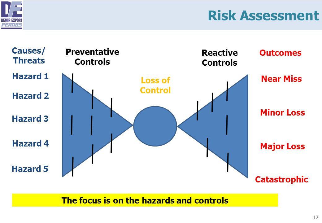 Preventative Controls The focus is on the hazards and controls