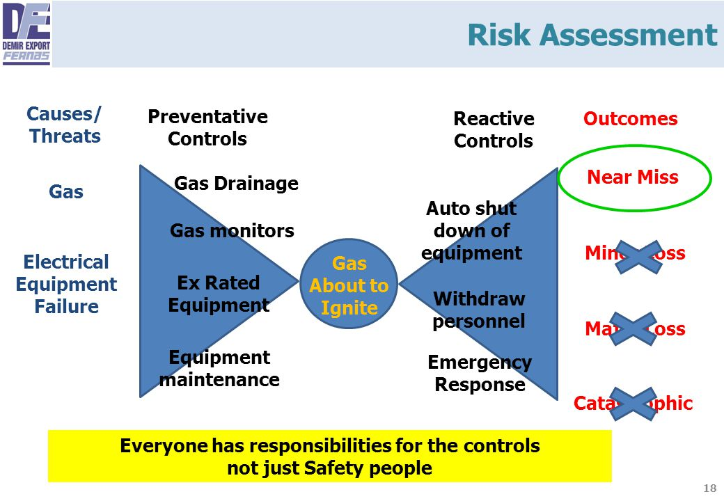Risk Assessment Causes/ Threats Preventative Controls Reactive