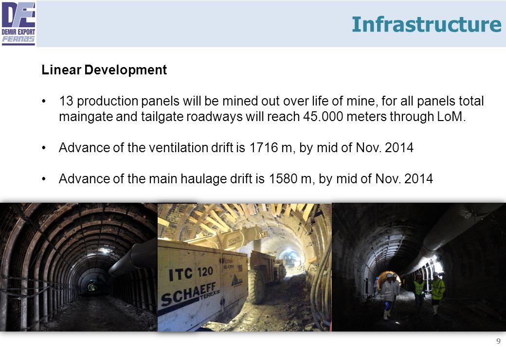 Infrastructure Linear Development