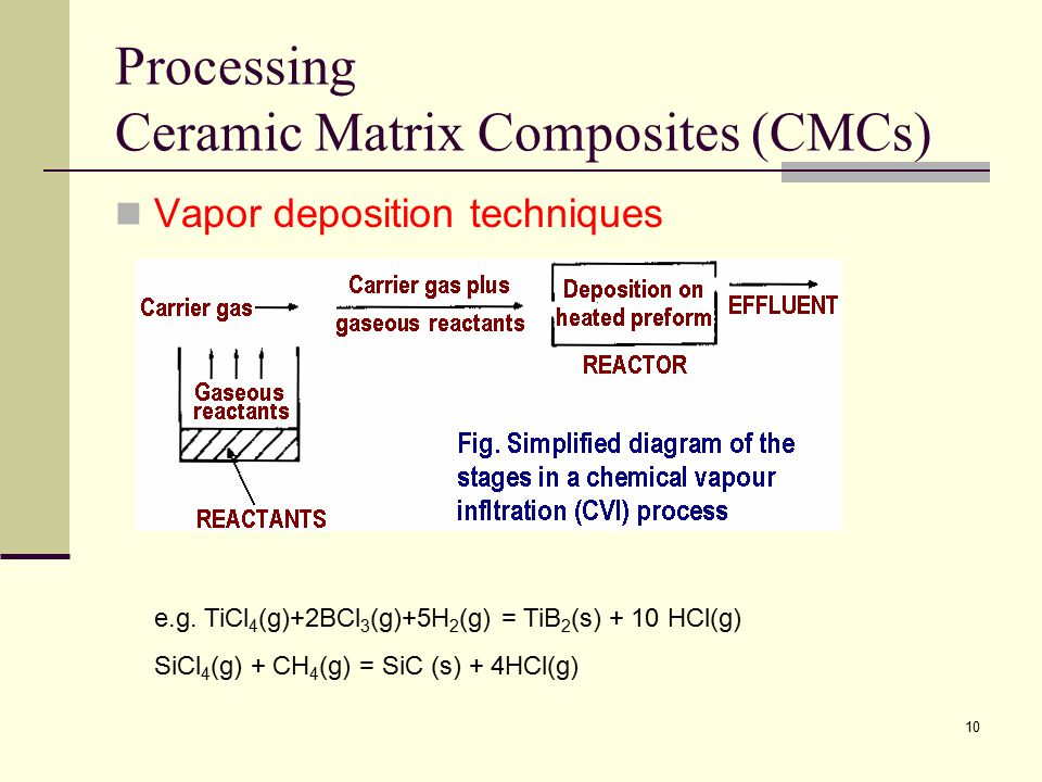 Subject Composite Materials Science And Engineering