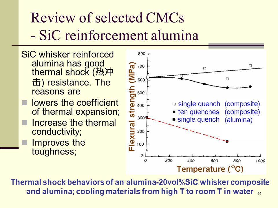 Review of selected CMCs - SiC reinforcement alumina