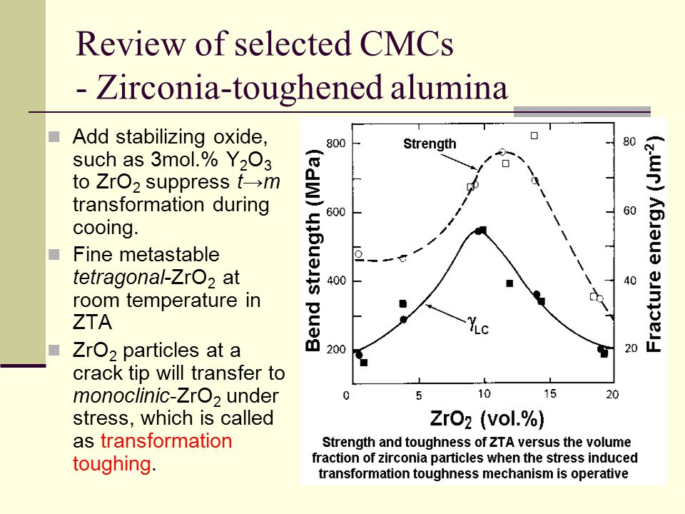 Review of selected CMCs - Zirconia-toughened alumina
