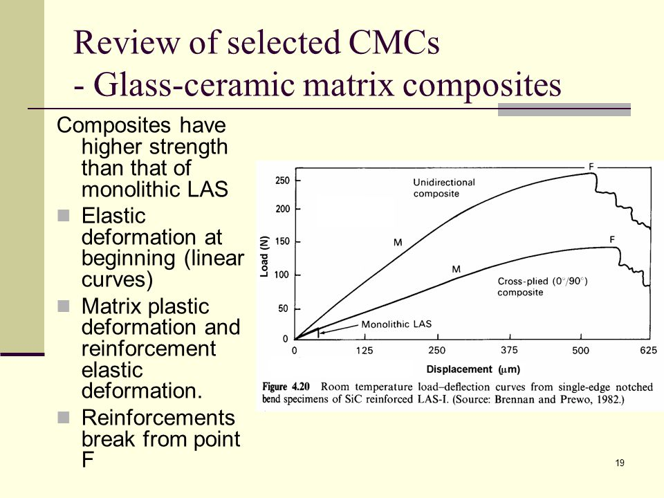 Review of selected CMCs - Glass-ceramic matrix composites