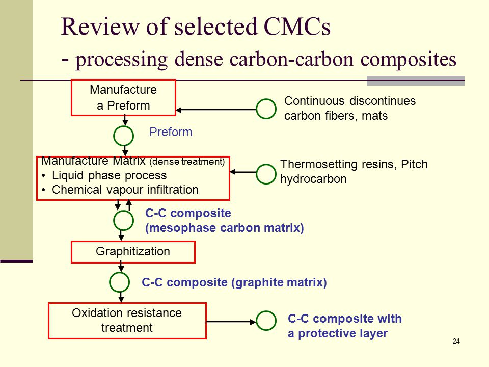 Review of selected CMCs - processing dense carbon-carbon composites