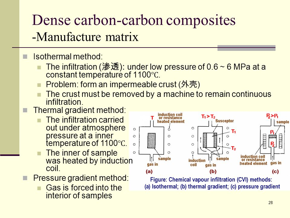 Dense carbon-carbon composites -Manufacture matrix