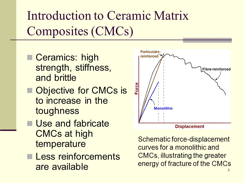 Introduction to Ceramic Matrix Composites (CMCs)