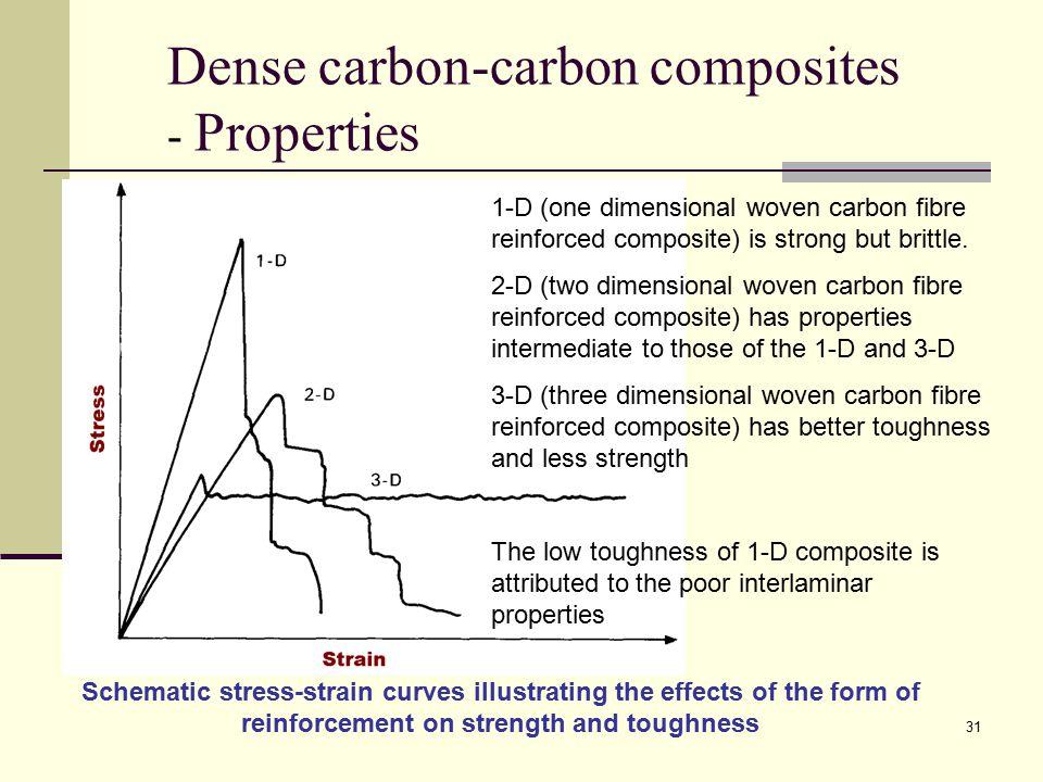 Dense carbon-carbon composites - Properties