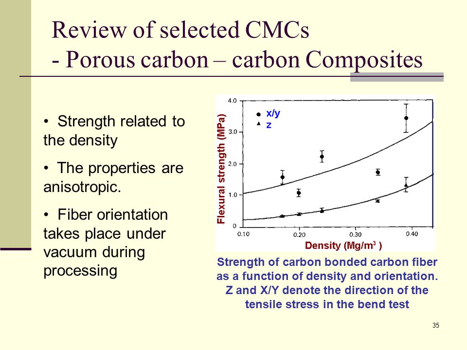 Review of selected CMCs - Porous carbon – carbon Composites