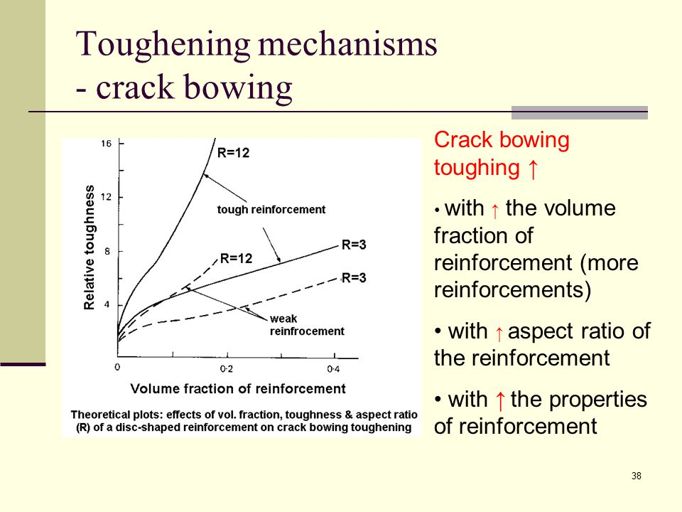 Toughening mechanisms - crack bowing