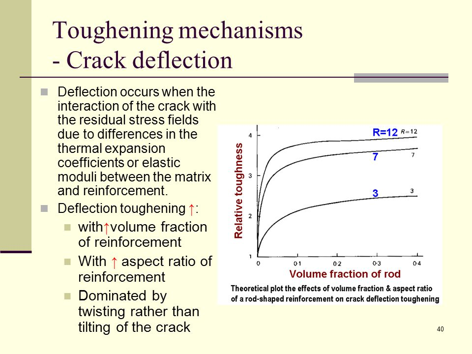 Toughening mechanisms - Crack deflection