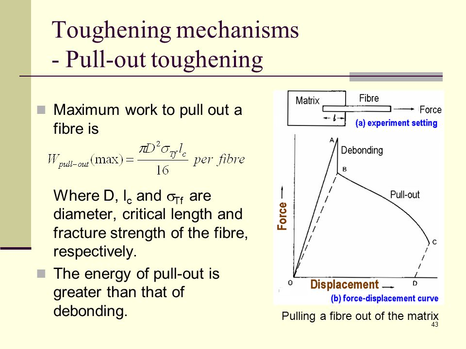 Toughening mechanisms - Pull-out toughening