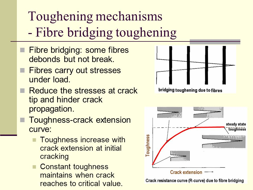 Toughening mechanisms - Fibre bridging toughening
