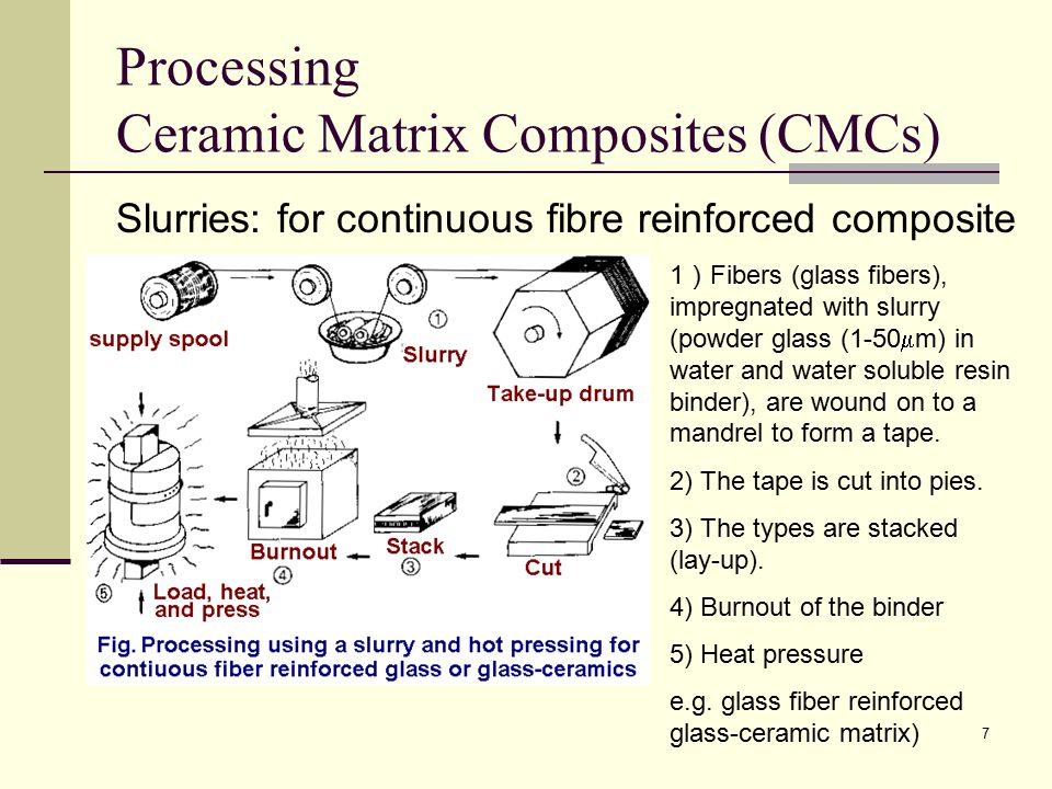 Processing Ceramic Matrix Composites (CMCs)