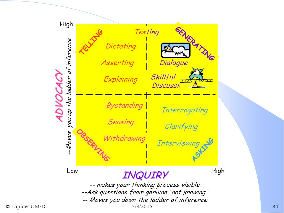 ADVOCACY INQUIRY TELLING GENERATING OBSERVING ASKING Bystanding