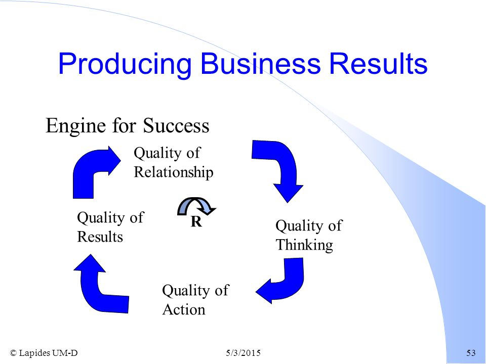 Producing Business Results