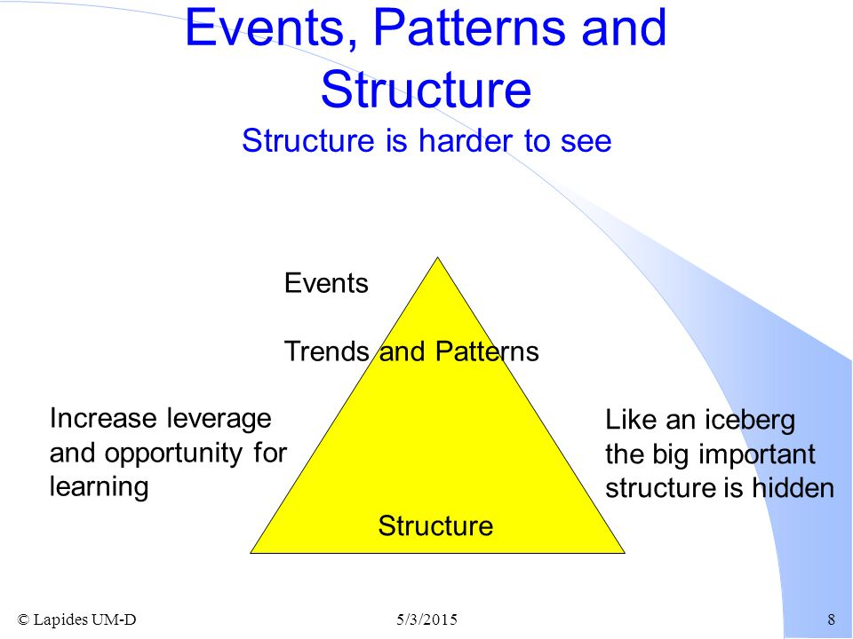 Events, Patterns and Structure Structure is harder to see