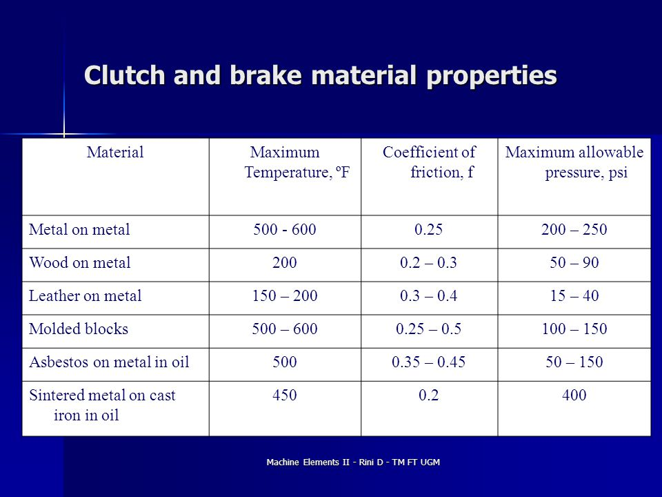 Clutch and brake material properties