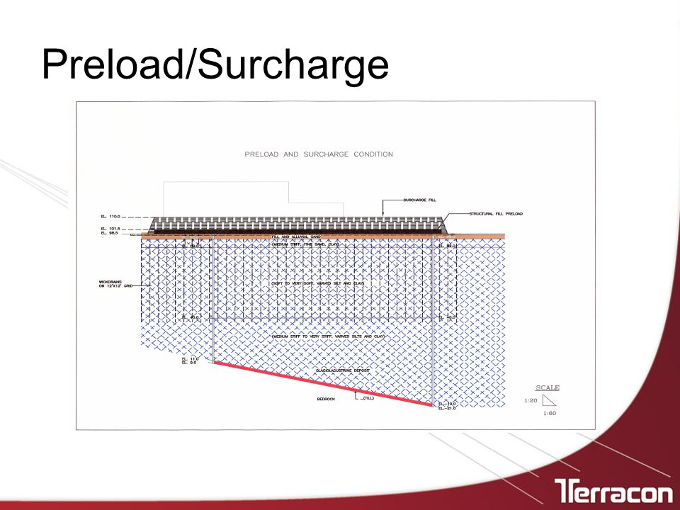 Preload/Surcharge
