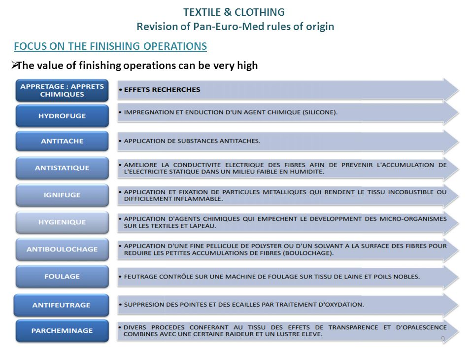 TEXTILE & CLOTHING Revision of Pan-Euro-Med rules of origin