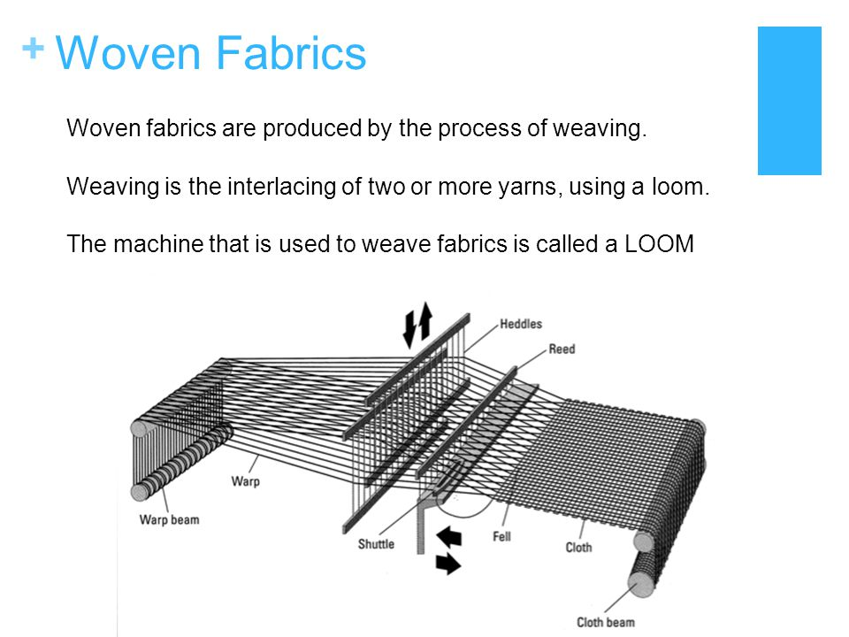 Woven Fabrics Woven fabrics are produced by the process of weaving.