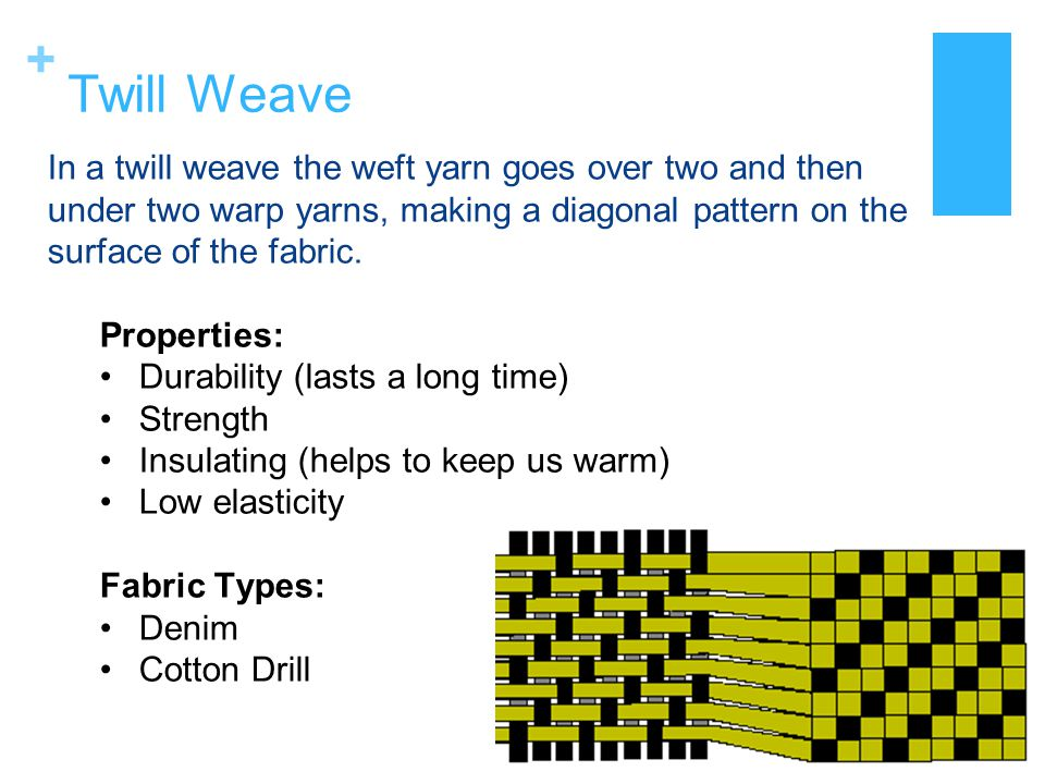 Twill Weave In a twill weave the weft yarn goes over two and then under two warp yarns, making a diagonal pattern on the surface of the fabric.
