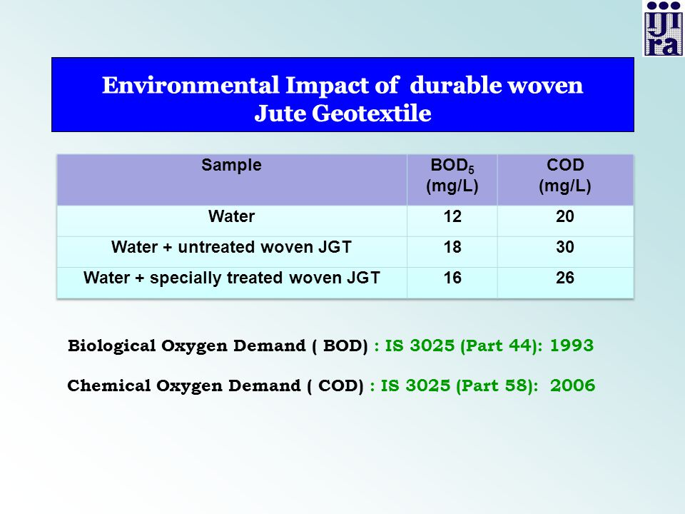 Environmental Impact of durable woven Jute Geotextile