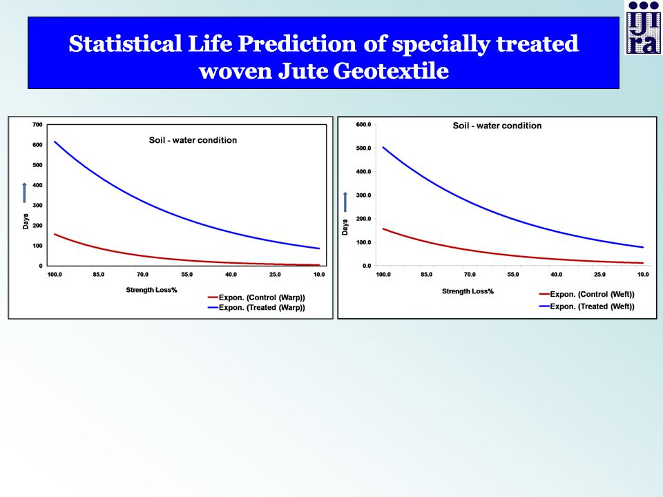 Statistical Life Prediction of specially treated woven Jute Geotextile