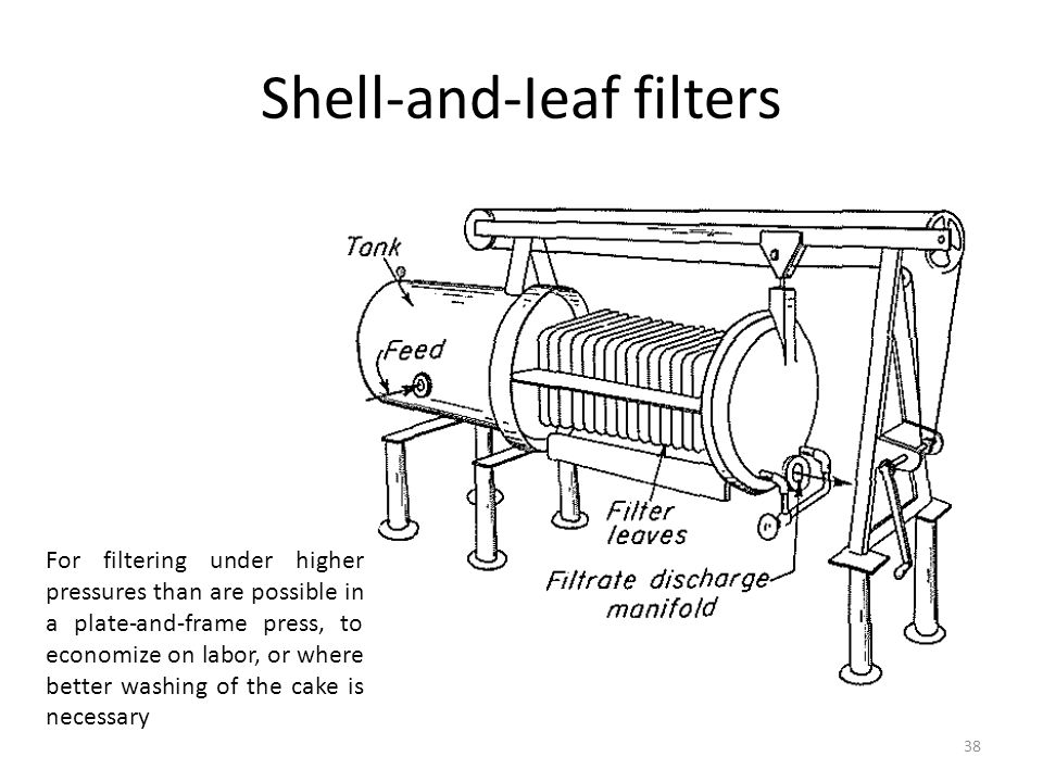 Shell-and-Ieaf filters