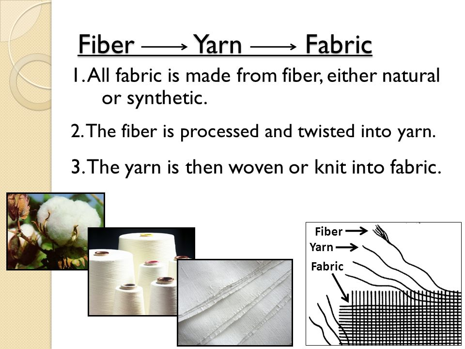 Fiber Yarn Fabric 1. All fabric is made from fiber, either natural or synthetic. 2. The fiber is processed and twisted into yarn.
