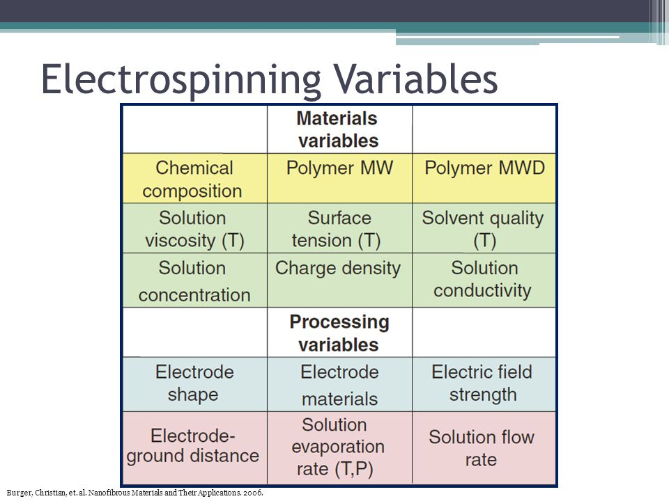Electrospinning Variables