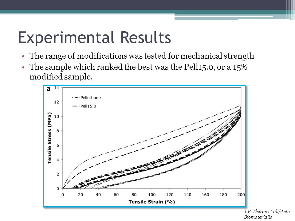 Experimental Results The range of modifications was tested for mechanical strength.