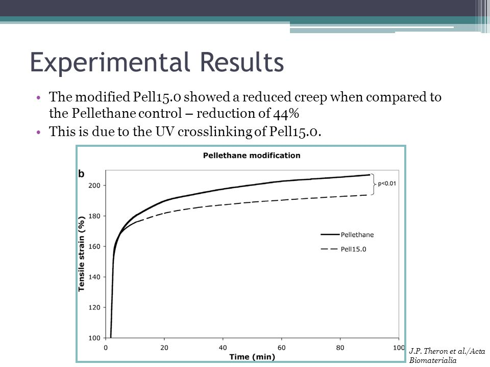 Experimental Results The modified Pell15.0 showed a reduced creep when compared to the Pellethane control – reduction of 44%