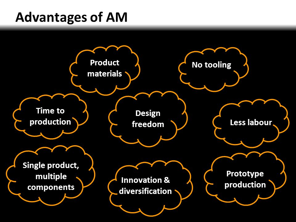 Single product, multiple components Innovation & diversification