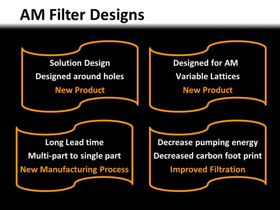 AM Filter Designs Solution Design Designed around holes New Product