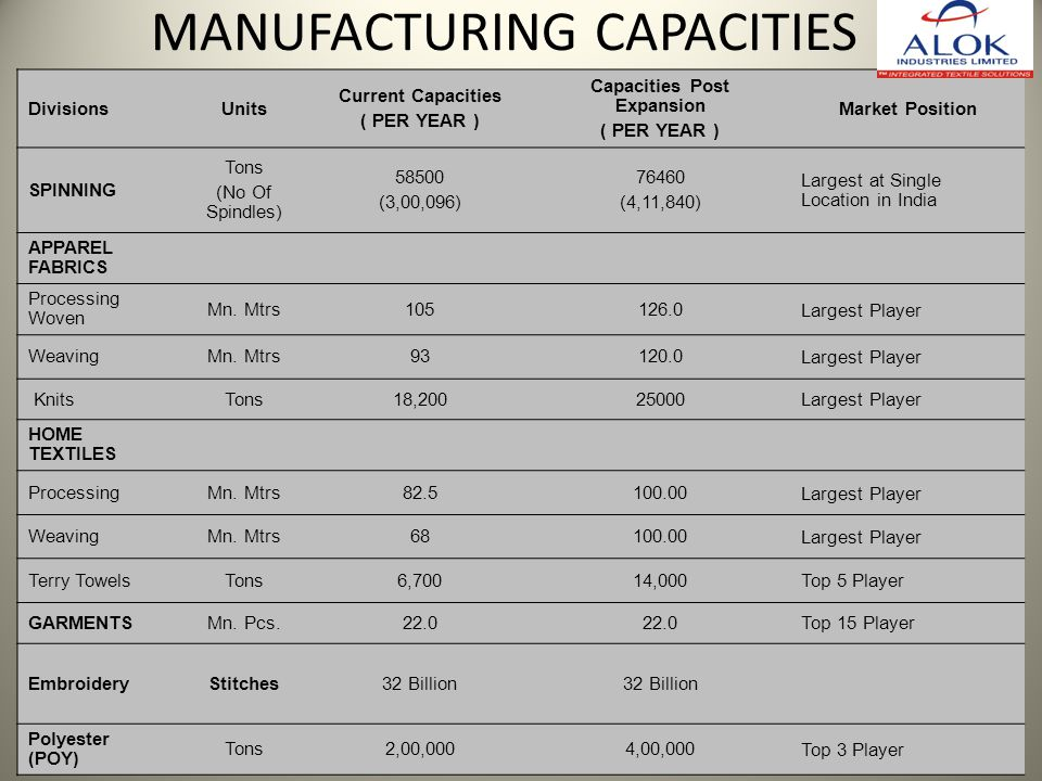MANUFACTURING CAPACITIES