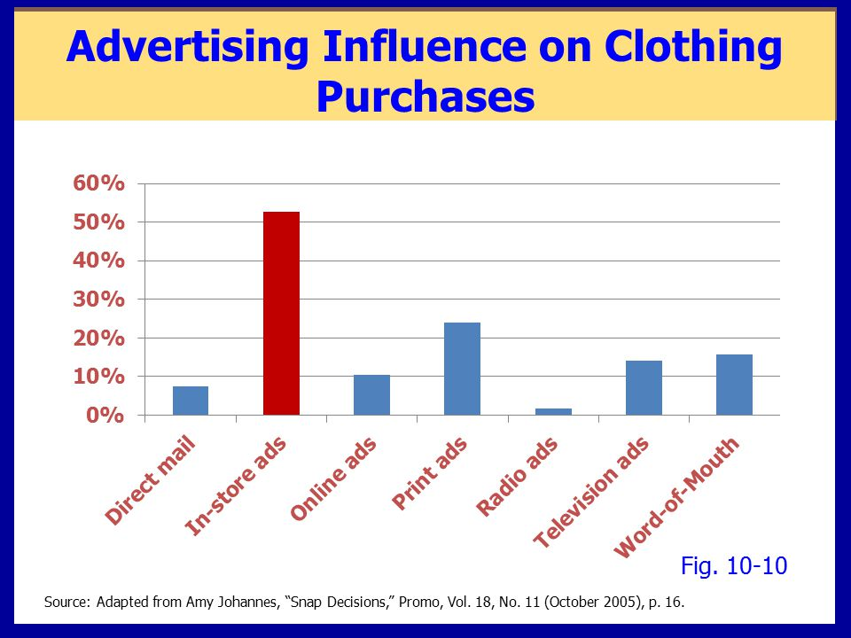 Advertising Influence on Clothing Purchases