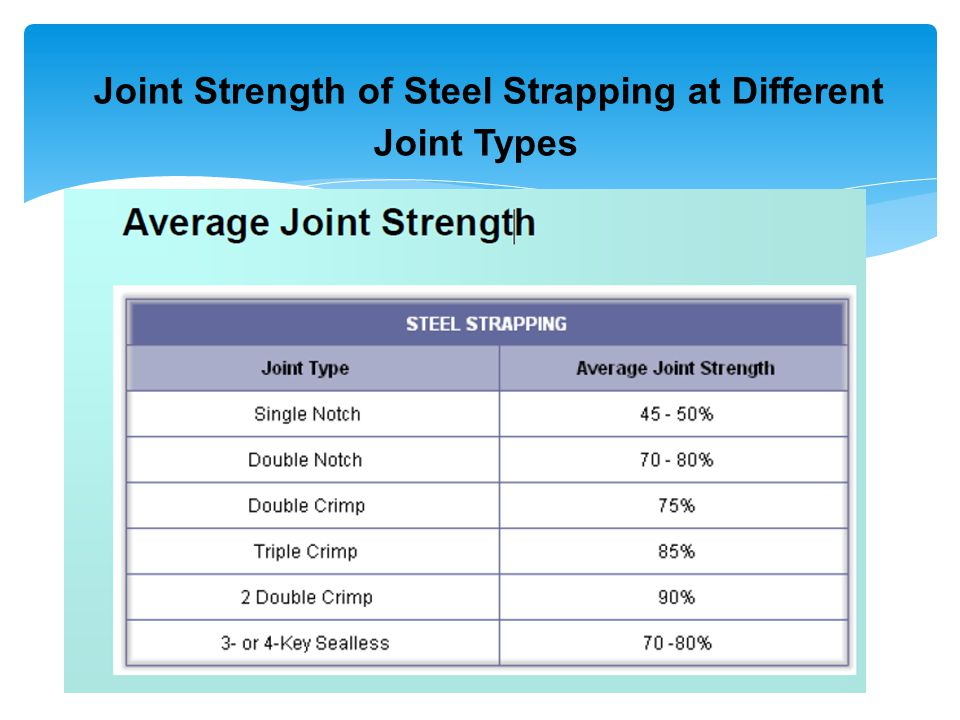 Joint Strength of Steel Strapping at Different Joint Types