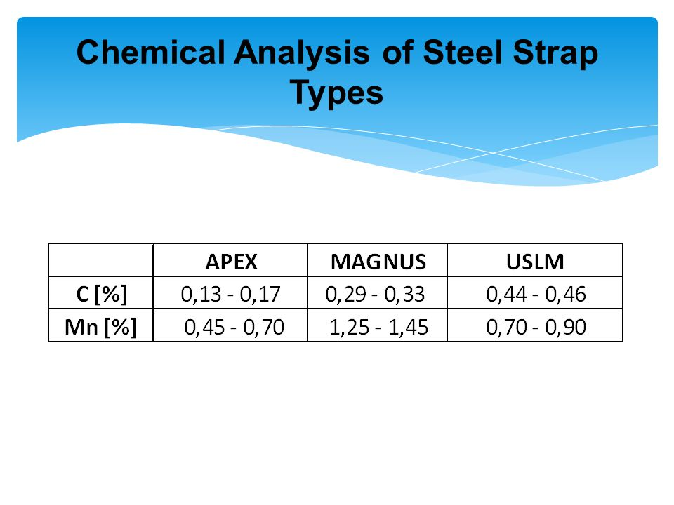 Chemical Analysis of Steel Strap Types