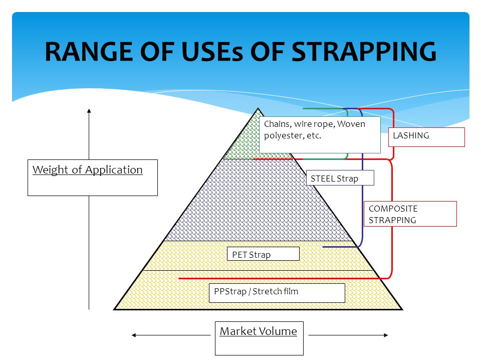 RANGE OF USEs OF STRAPPING