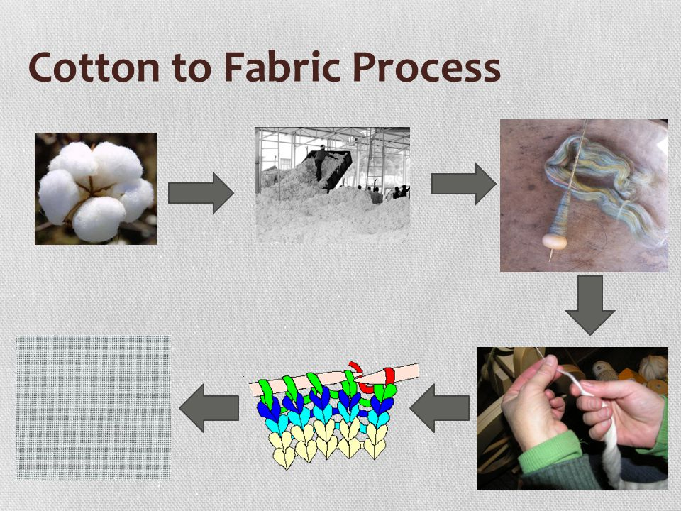 Cotton to Fabric Process