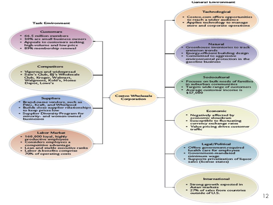 3.3 - Sample External Environment