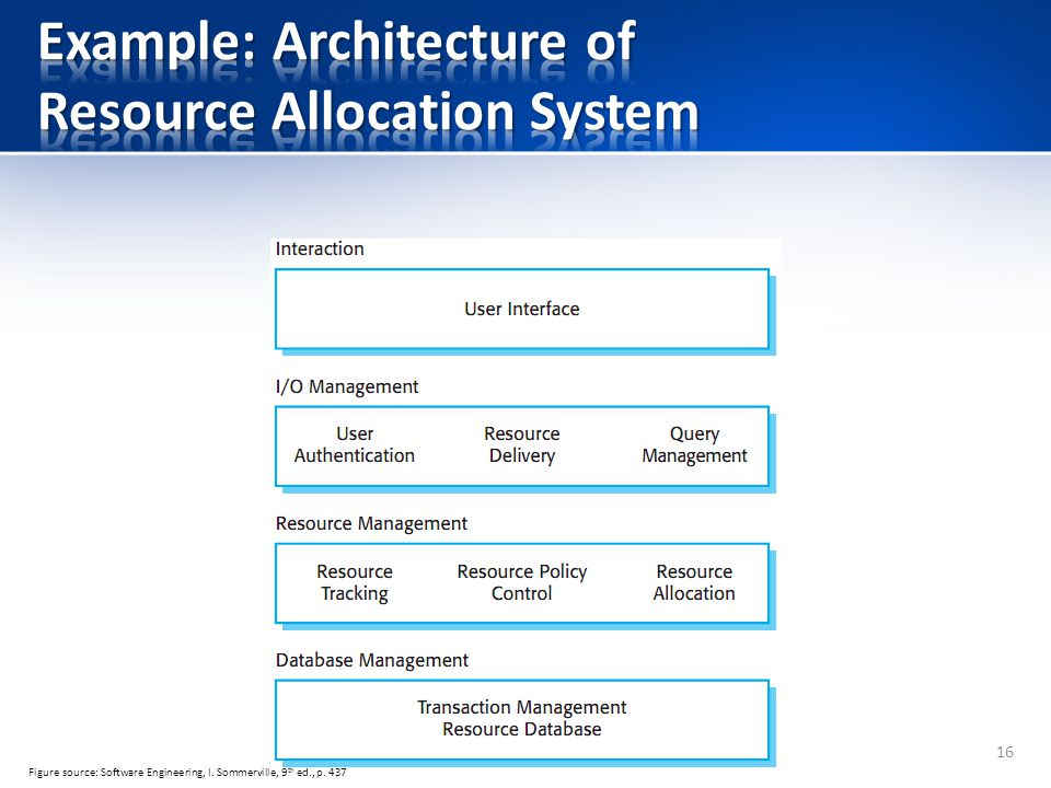 Example: Architecture of Resource Allocation System