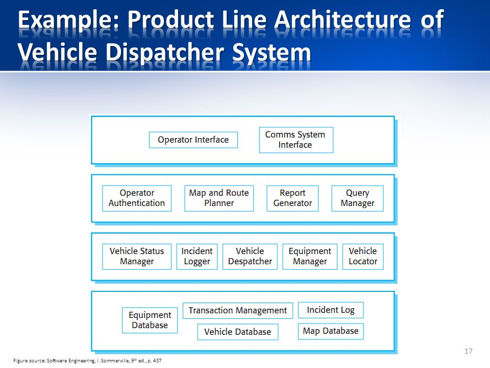 Example: Product Line Architecture of Vehicle Dispatcher System
