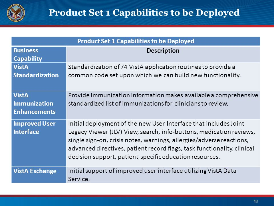 Product Set 1 Capabilities to be Deployed